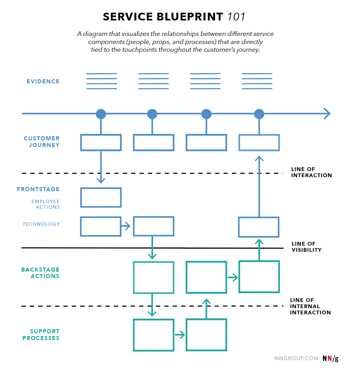 An Extension Of Customer Journey Maps Service Blueprints