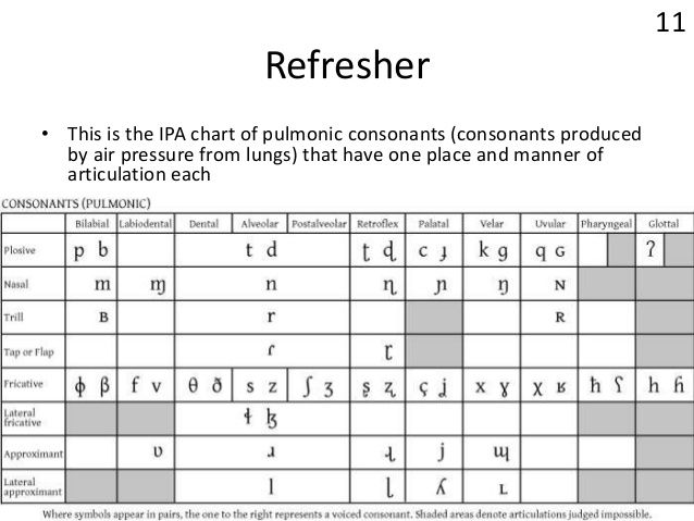 Image Result For English Consonants Ipa | International Phonetic