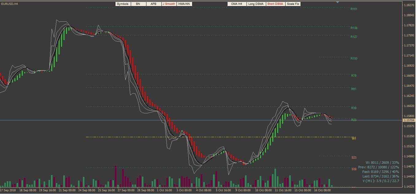 V2v Indicators Chart
