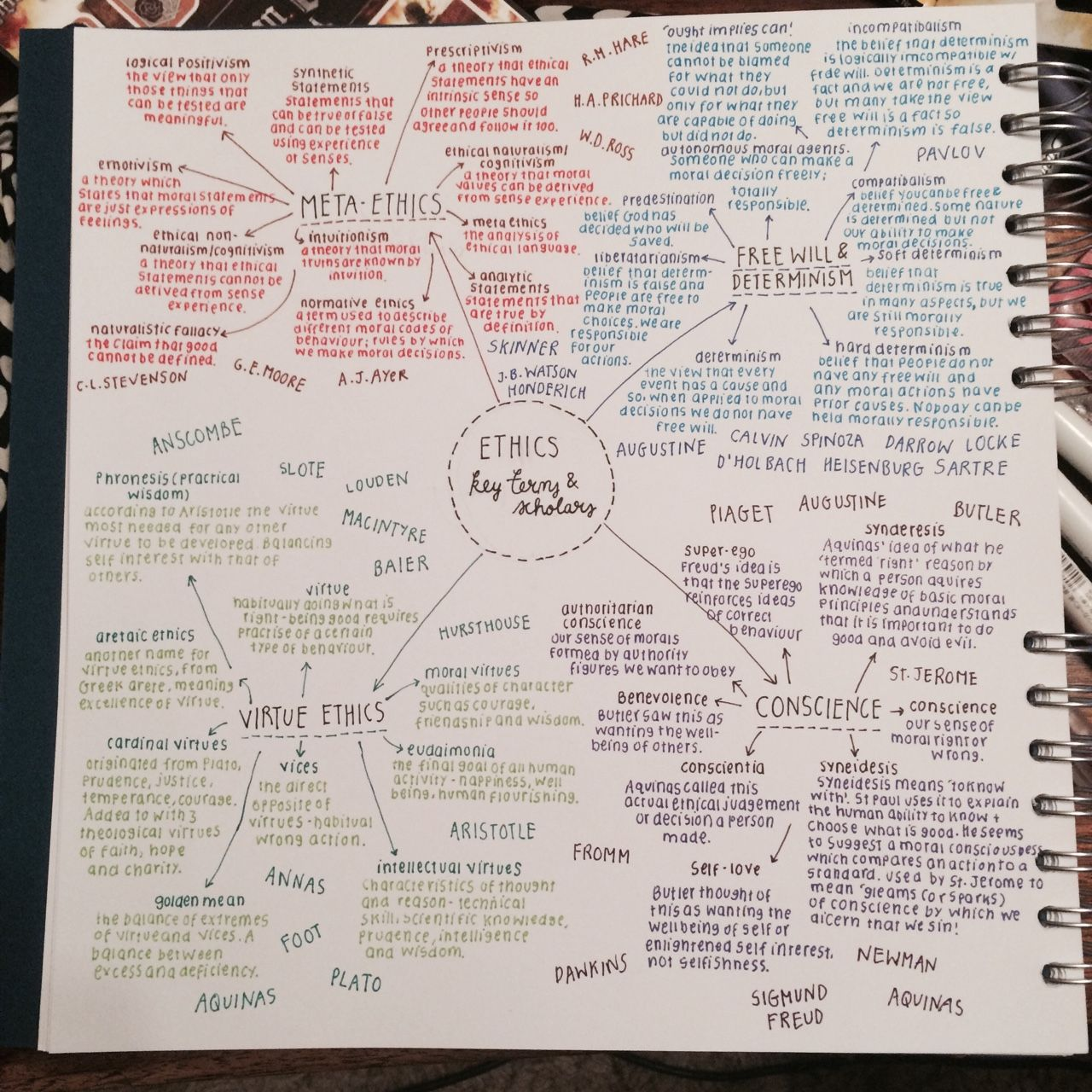 half the mind map i ve done for a ethics topics it 30 2015 half the mind map i ve done for a2 ethics