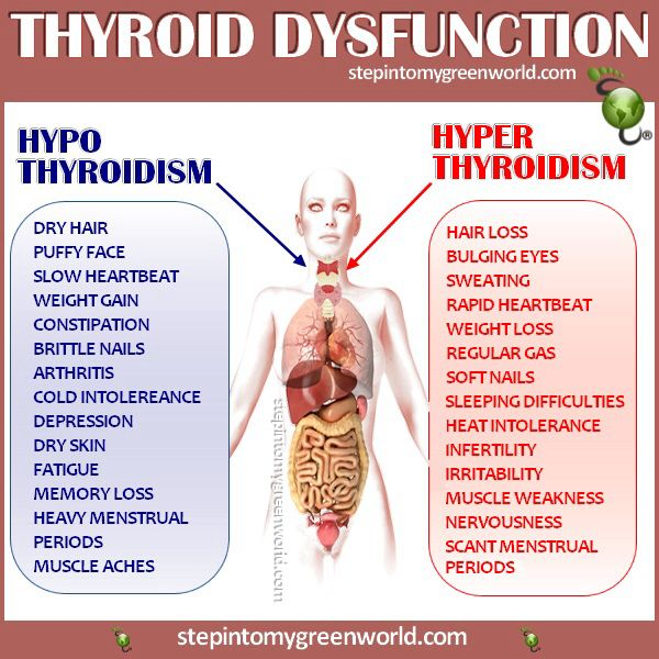 Hypothyroidism- what I've struggled with for years now. :(