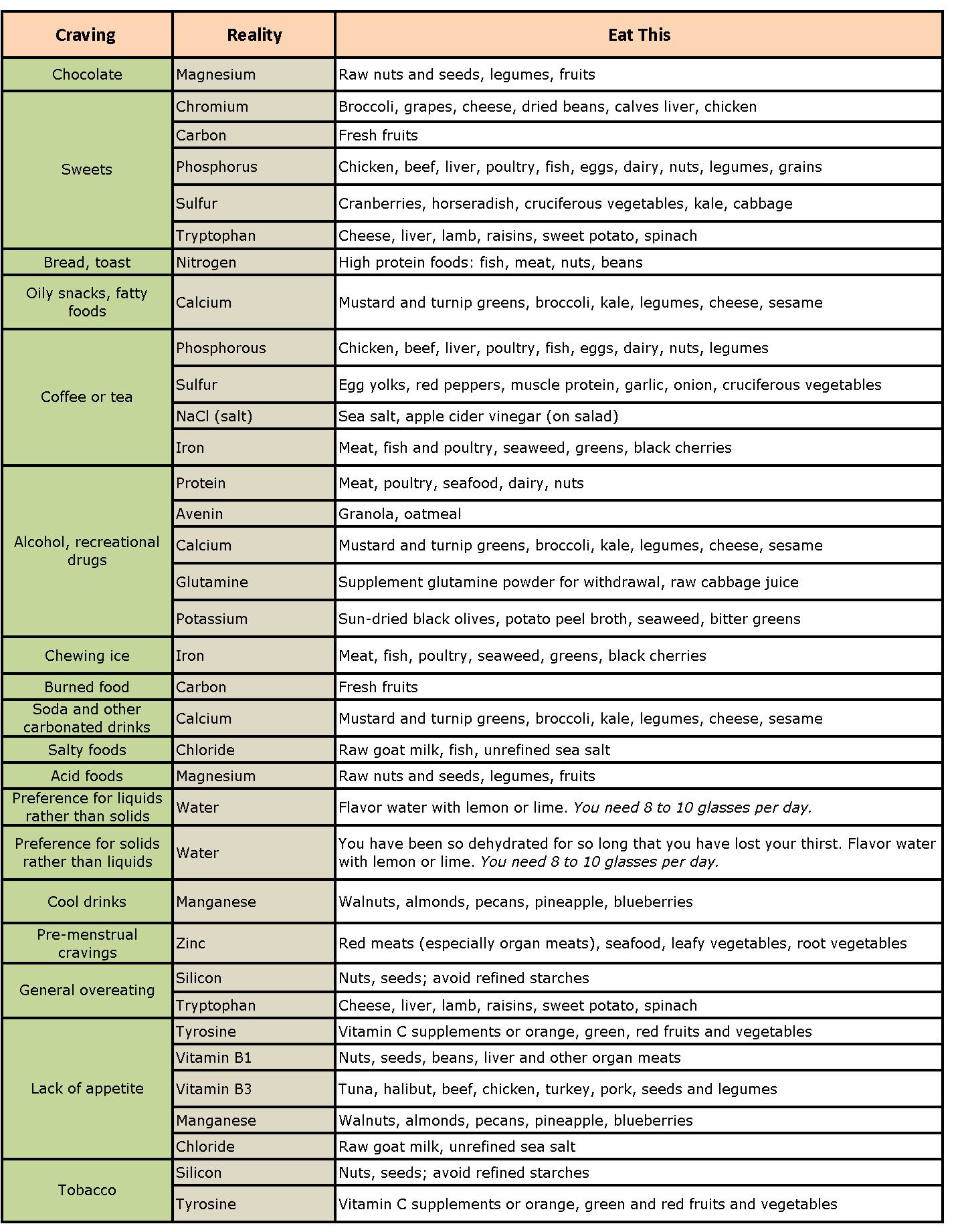 What Cravings Mean Chart : cravings, chart, Really, Craving, Sporty, Afros, Cravings, Chart,, Cravings,, Nutrition