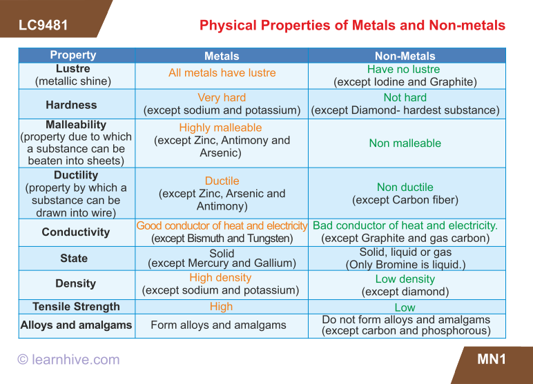 Learning card for physical properties of metals and non metals icse grade 10 chemistry metallurgy lessons exercises and practice tests urtaz Choice Image