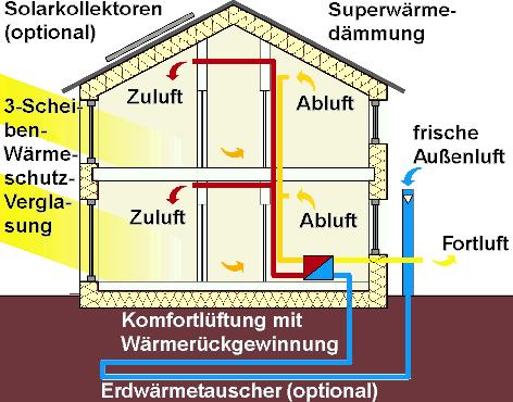 Wärmedämmung Beim Hausbau wärmedämmung beim hausbau - home ideen