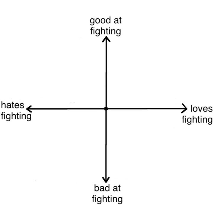 Pin By Jassi On Alignment Charts In 2020 Drawing Meme Create Memes Meme Template