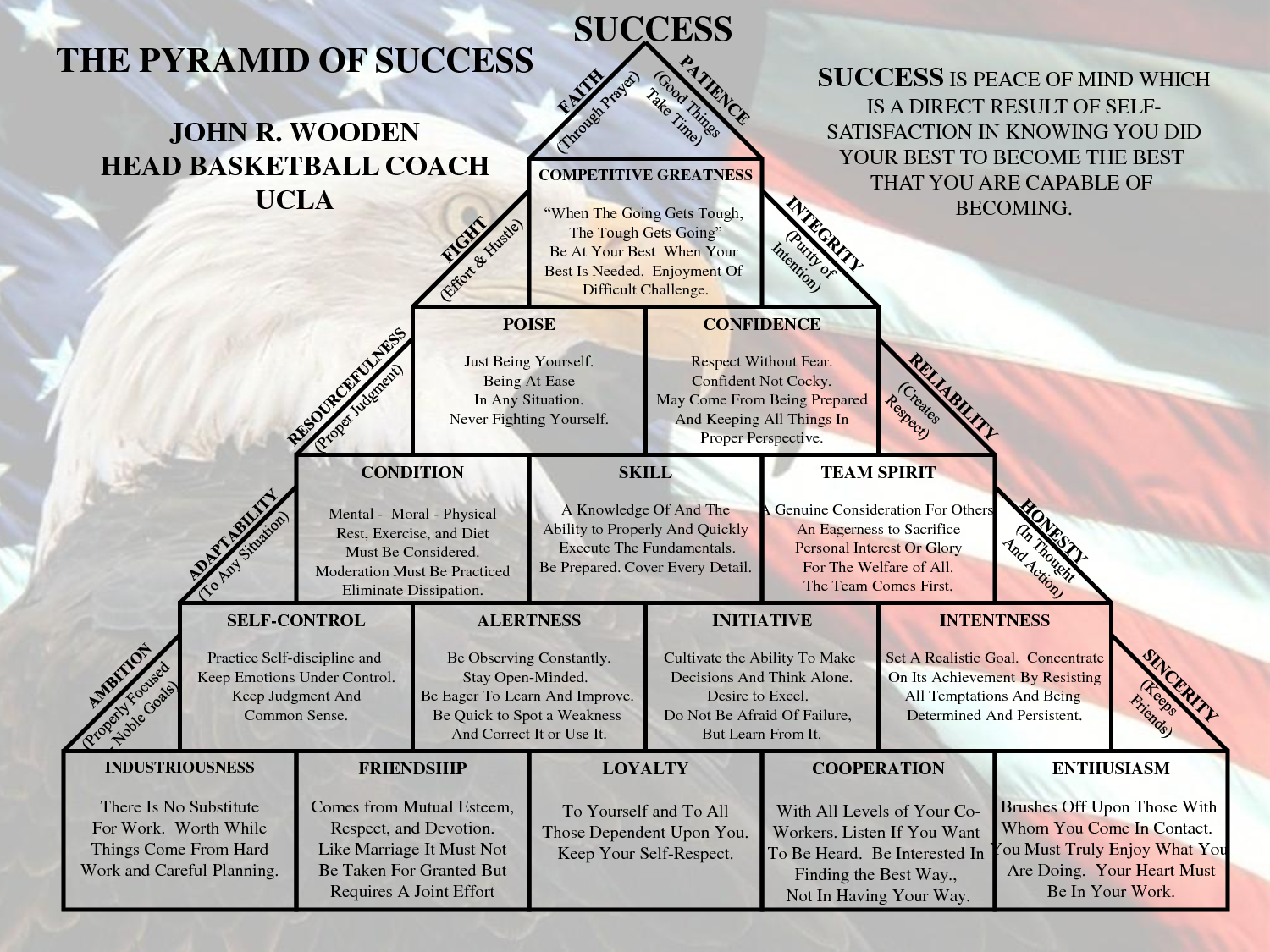 graphic regarding John Wooden Pyramid of Success Printable called Pin upon Nic, Noah and Nash