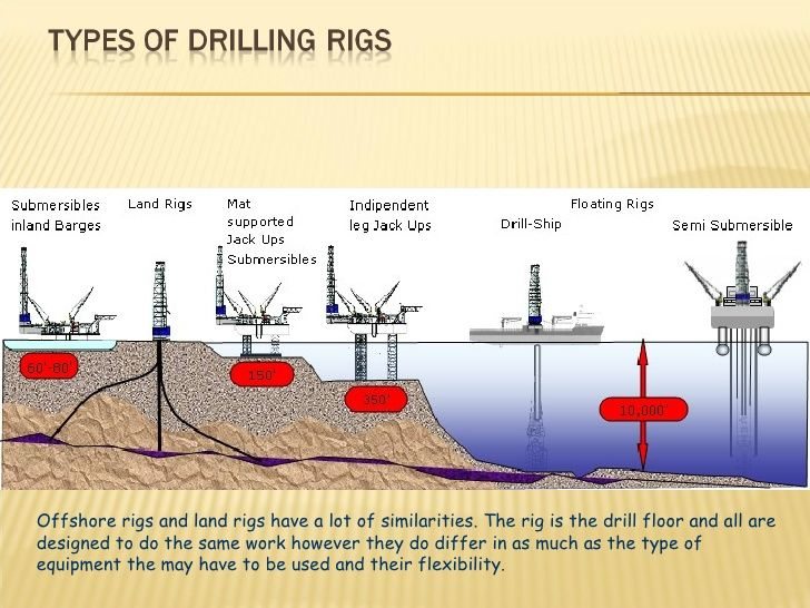 Image Result For How Oil Rigs Work Diagram Drilling Rig Oil Rig