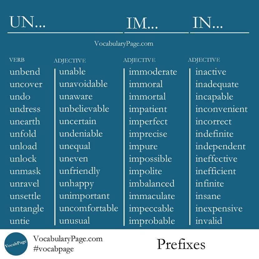 Prefixes Prefixes Prefix Un Learn English