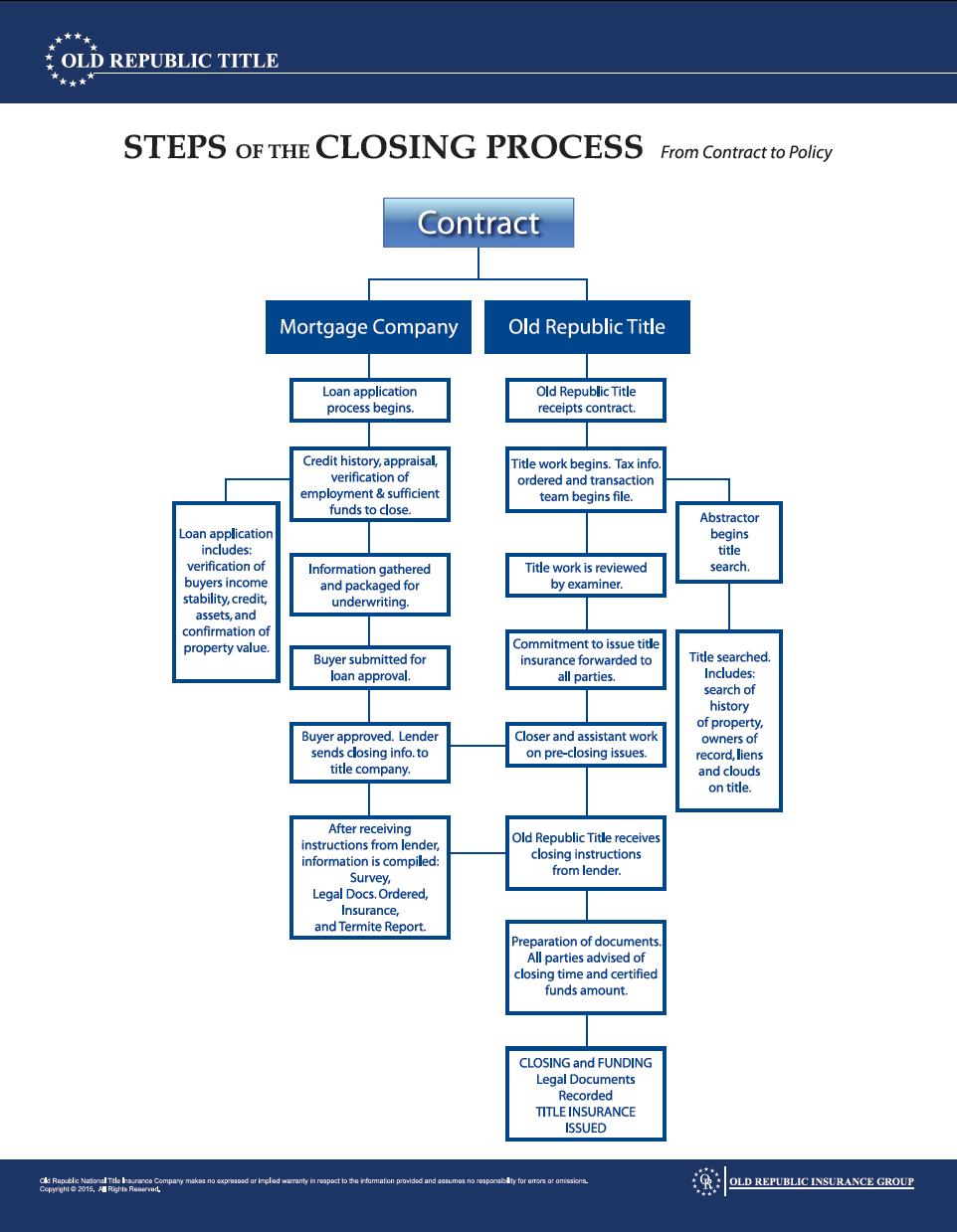 Closing Process Contact Your Account Executive Amy Craft If