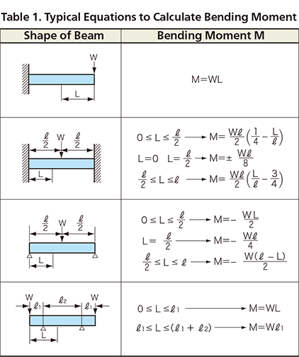 Bending Moment Calculation In Beams Bending Moment Beams In This Moment