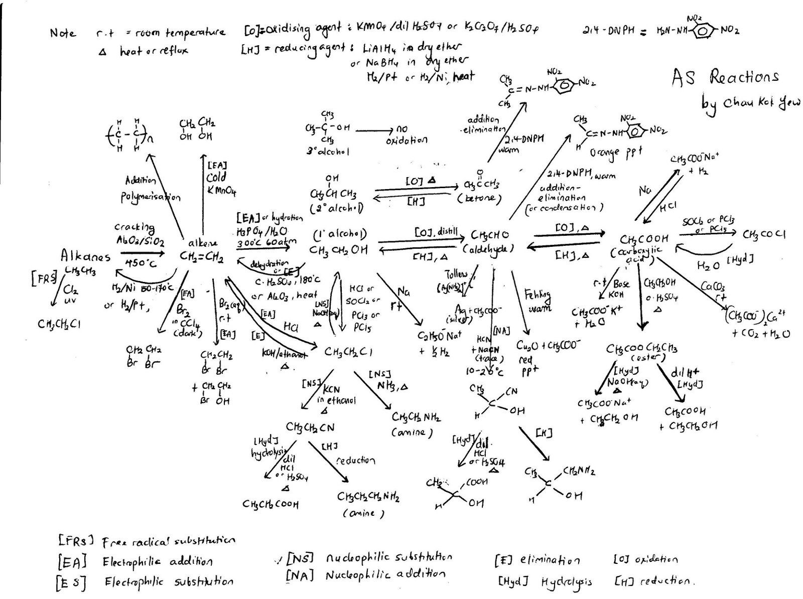 Mind Map Organic Chemistry Synthesis Reaction | Organic