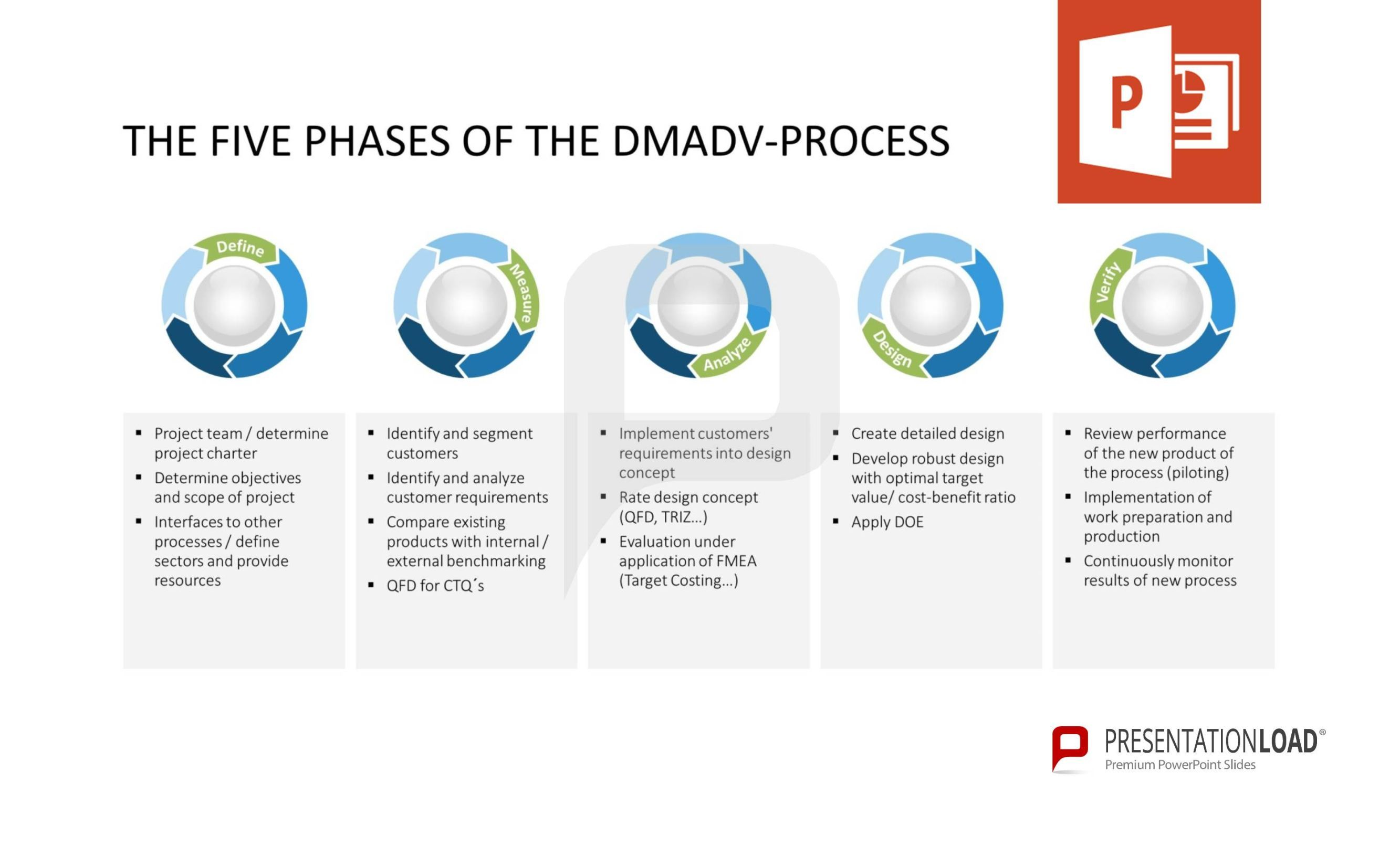 the five phases of the dmadv-process. define, measure, analyze, Presentation templates