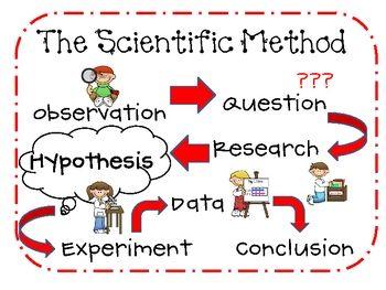 Scientific Method Mini Posters Scientific Method Scientific Method Questions Teaching Scientific Method