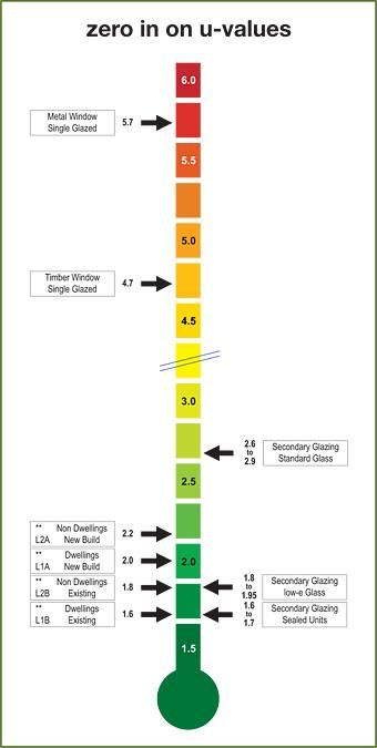 Selectaglaze U Values Of Various Different Window Types
