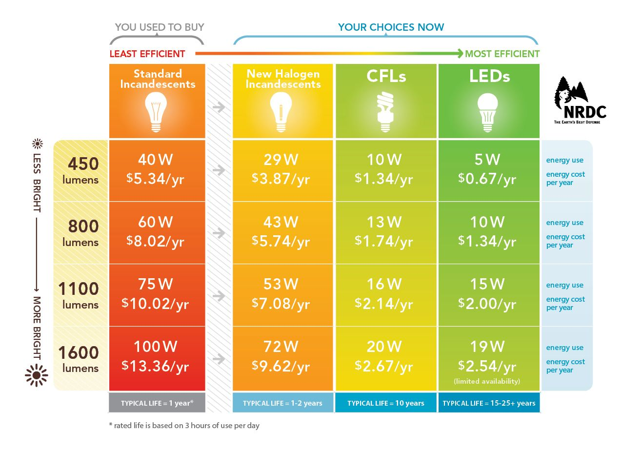 Nrdc Lighting Buying Guide Fall Fix Up Ideas