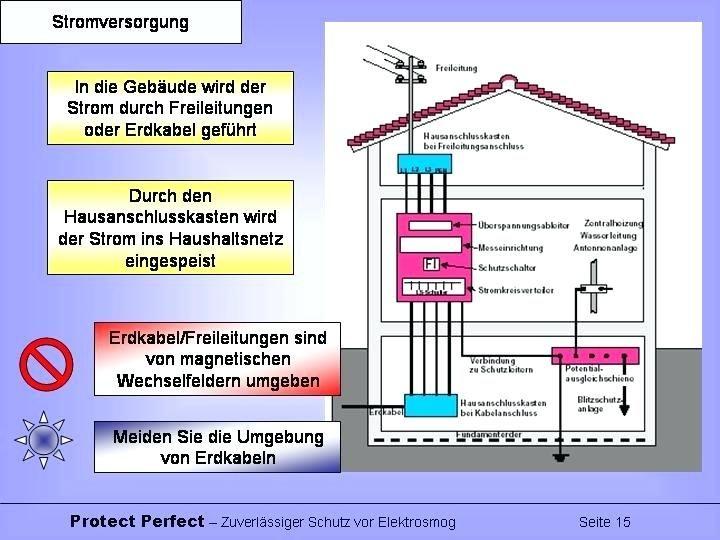 Stromleitung Haus Diestromverteilungimhausverursachtelektrosmog