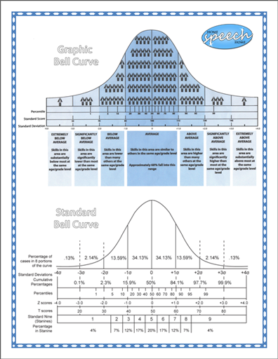 Professionally Simple Bell Curve From Homespeechhome School Psychology Resources Speech Therapy Resources School Psychology