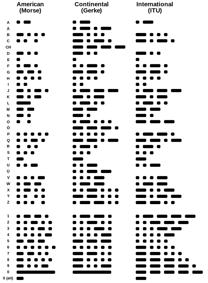 Morse Code Alphabet Code Morse Code Coding
