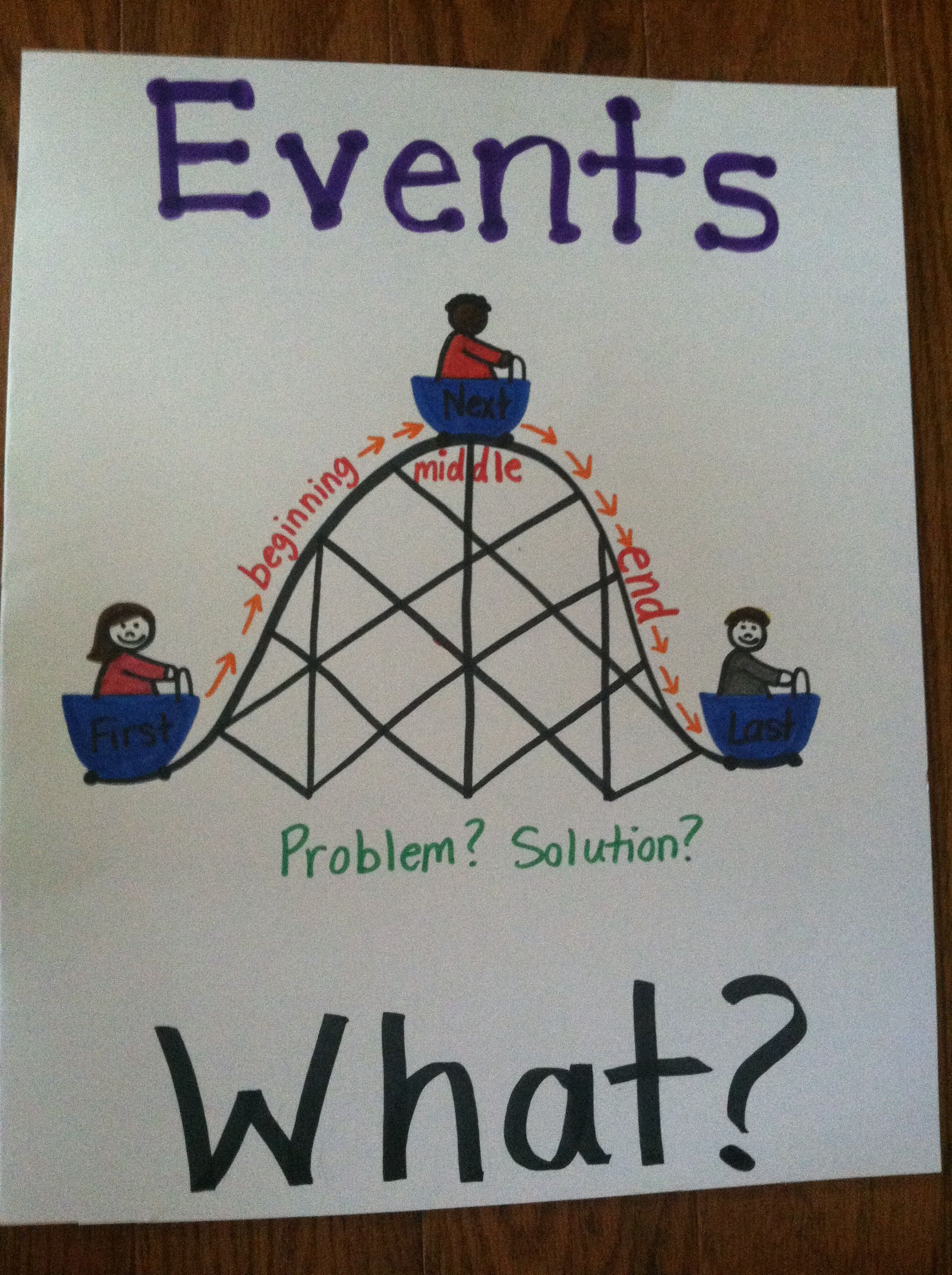 Story Events Anchor Chart For Kindergarten