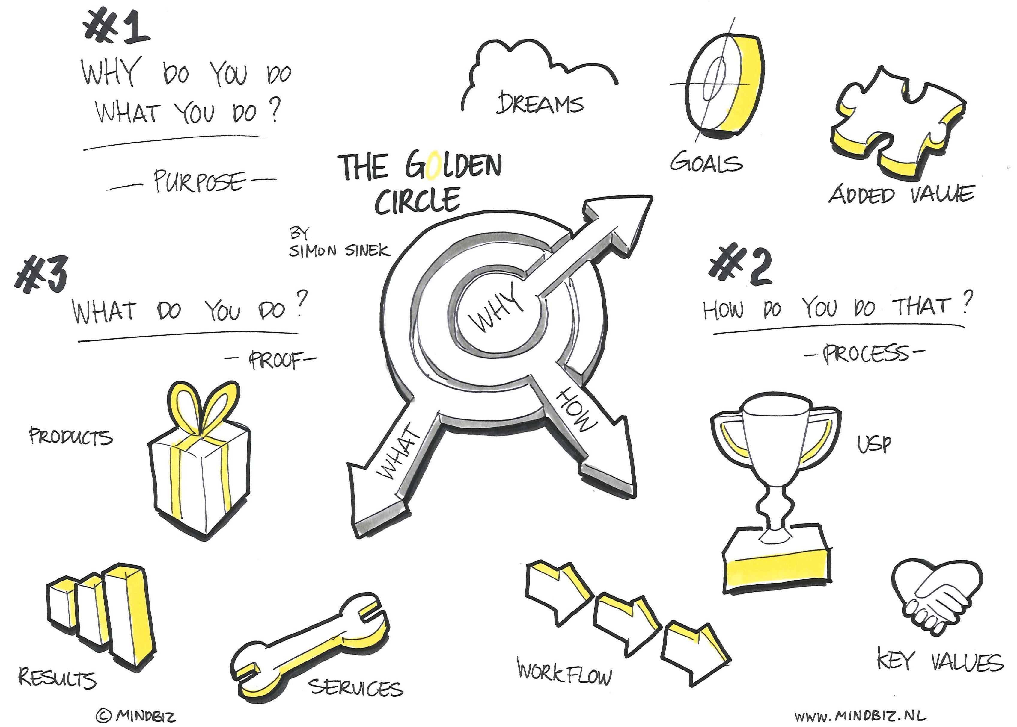 Simon Sinek S Golden Circle Purpose Driven Marketing