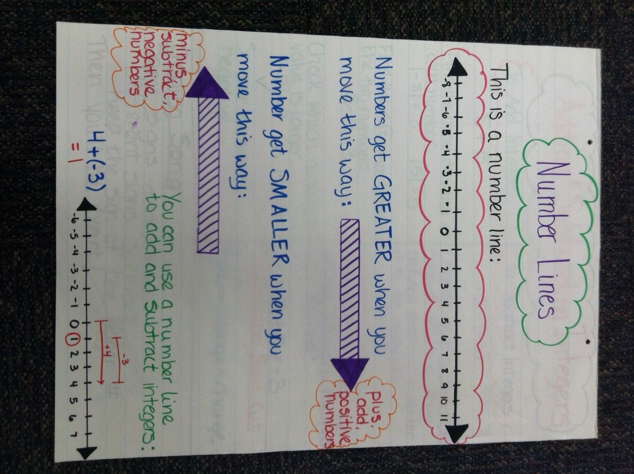 7th Grade Math Anchor Charts With Images