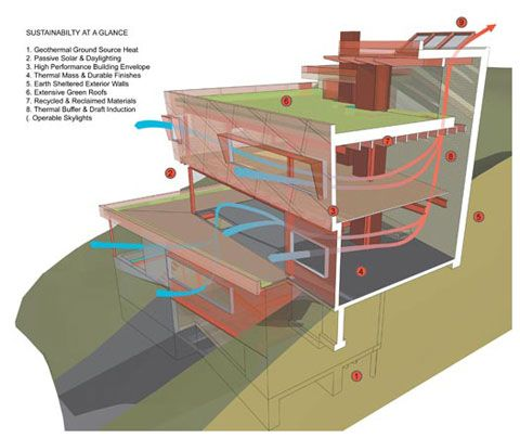 Sustainable Home Cooling Techniques Utilizing The Natural Environment Seems  To Be The Greatest Manner Of Keeping Homes Cool. Architecture, Insulation  ...