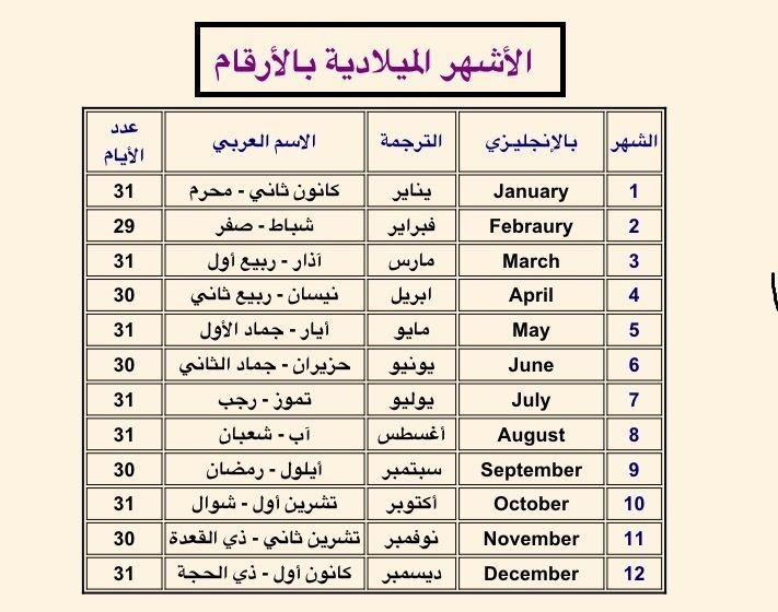 الاشهر الهجرية Jpg 711 560 Teach Arabic Teaching Vocabulary