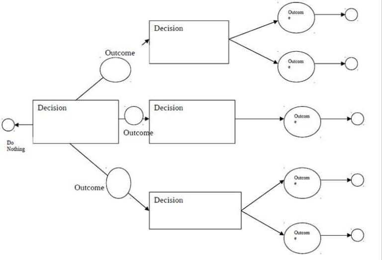 Download Pack Of 22 Free Decision Tree Templates In 1 Click Decision Tree Tree Templates Templates