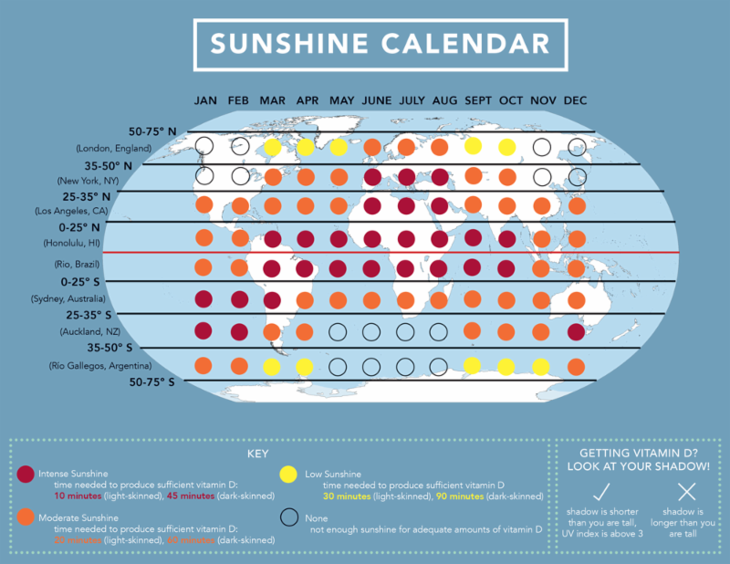 How Much Sun A Day To Get Vitamin D