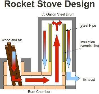 Rocket Stove Introduction Rocket Stove Design Rocket Stoves