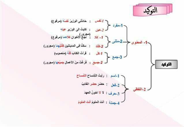 التوكيد Arabic Language Arabic Lessons Arabic Langauge