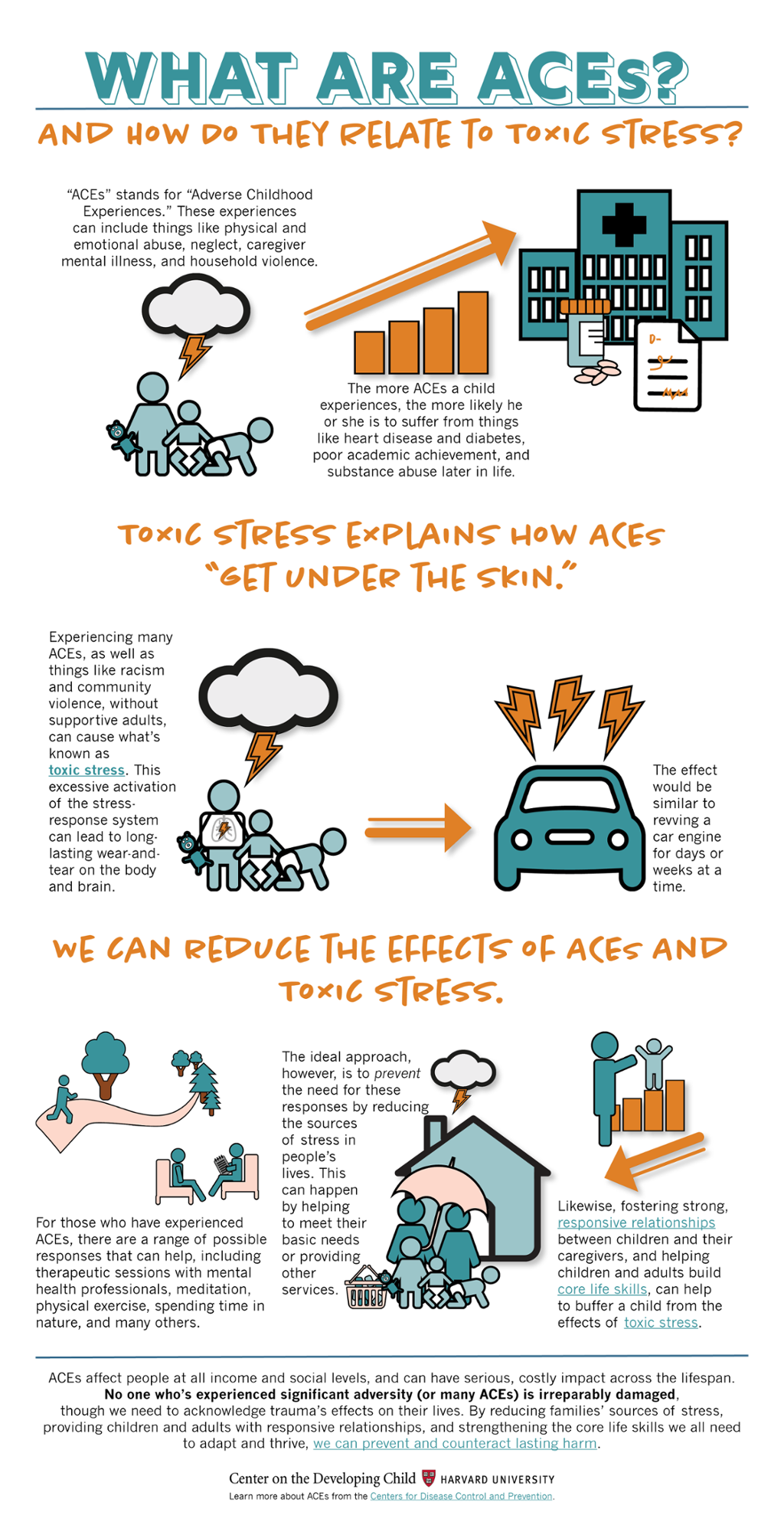 More On Adverse Developmental Impacts >> Touch This Image Aces Infographic By Harvardcenter Aces