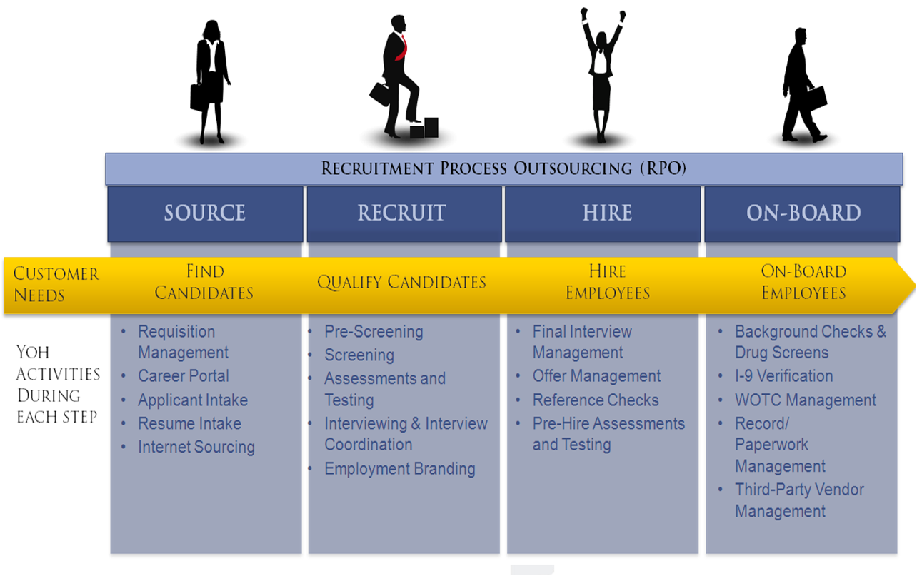 about the recruitment process This first step in a typical recruitment process involves identifying a vacancy in  terms of responsibilities, type (eg, full-time or part-time), and.