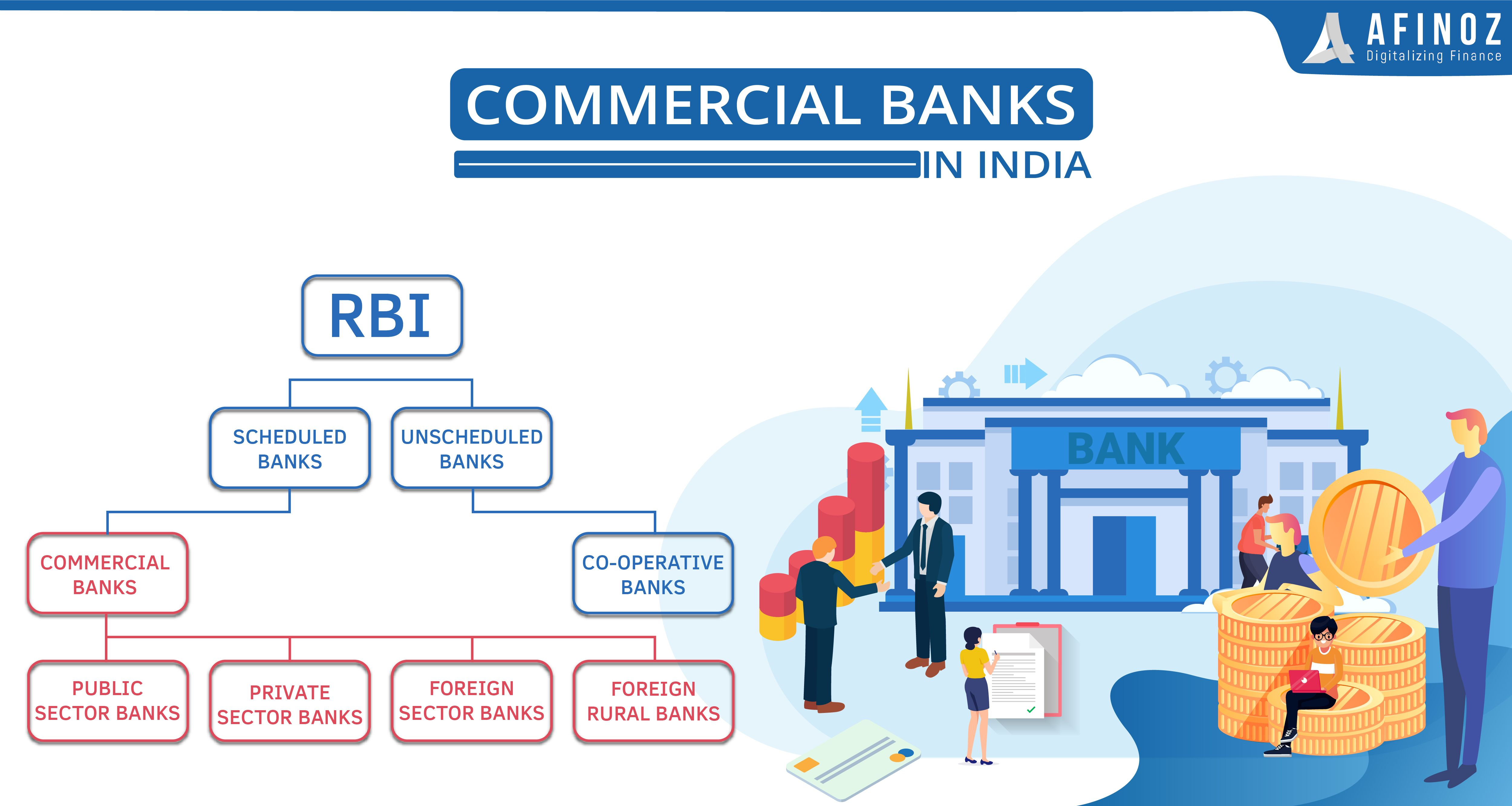 Commercial Banks In India Function Role Type Of Commercial Banks In 2020 Commercial Bank Bank Of India Commercial