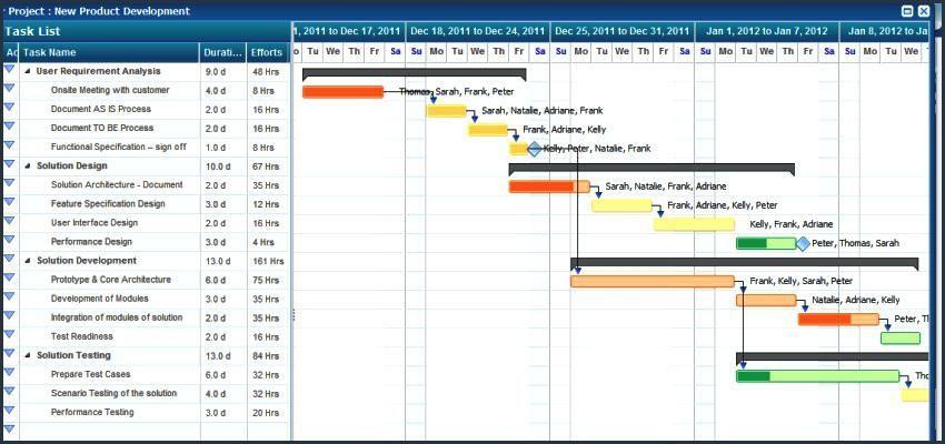 23 Google Spreadsheet Gantt Chart Template Daily Gantt Chart