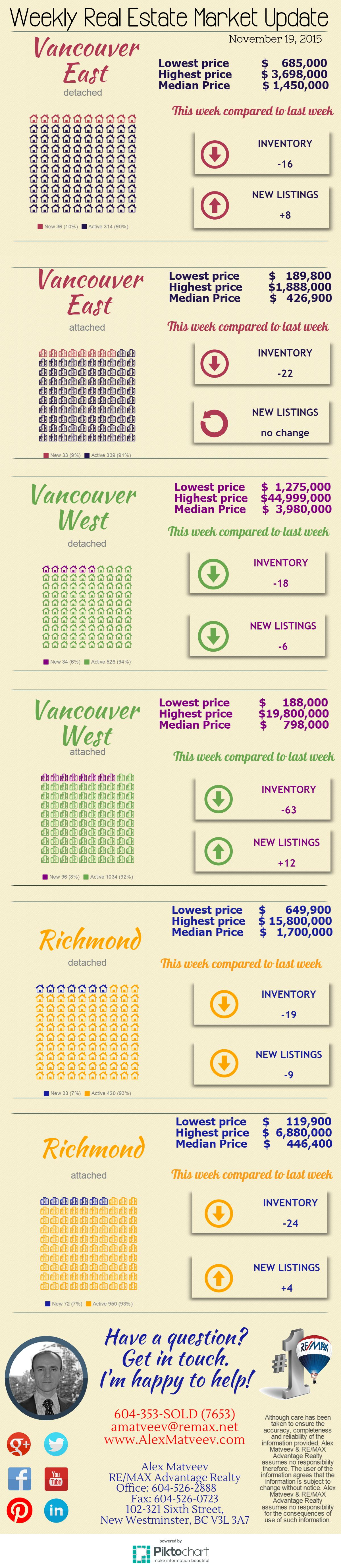Vancouver East, Vancouver West and Richmond real estate market update: numbers of homes for sale and new listings; median listing prices and listing price ranges.