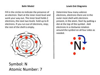 Bohr Model And Dot Diagram Periodic Table Bohr Model Venn Diagram Template Periodic Table