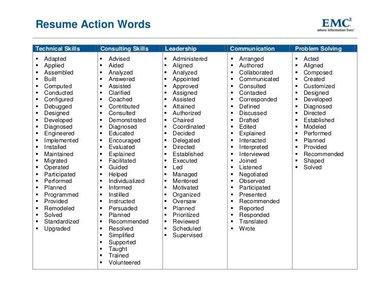 Resume Action Words Work Resume Action Words Resume Words
