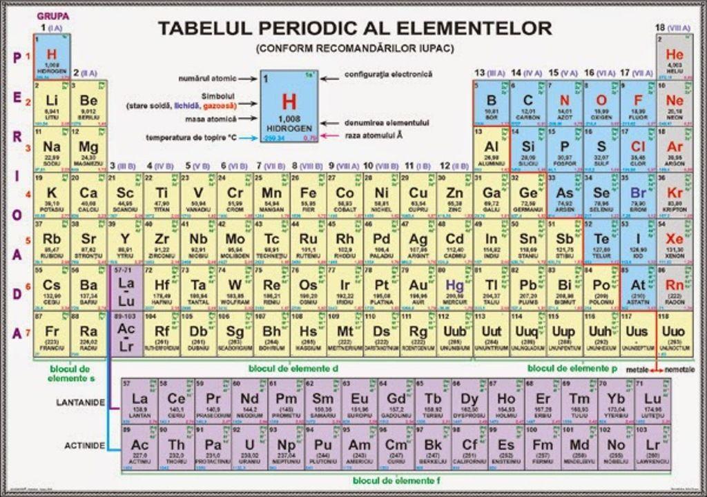 Tabelul Periodic Hd Tabelul Periodic al Elementelor,