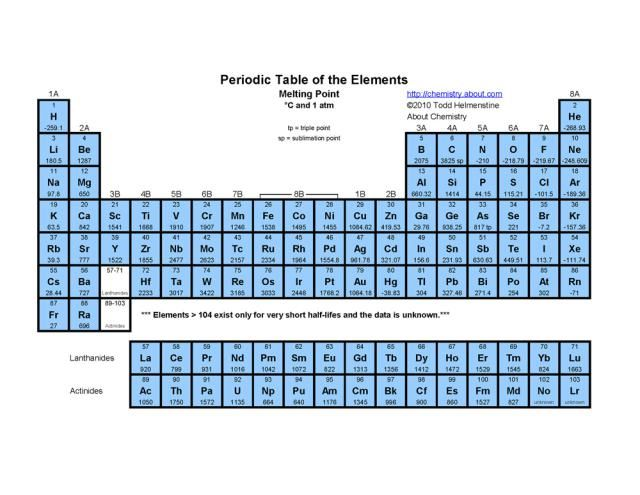 Printable Periodic Tables Pdf  Periodic Table And Chemistry