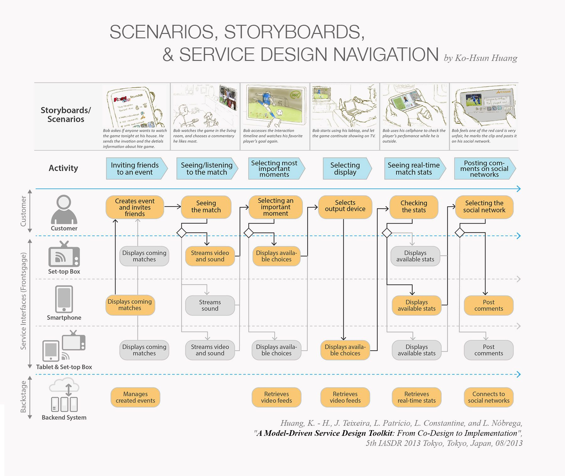 Integration of scenarios storyboard and service system for Online architect services