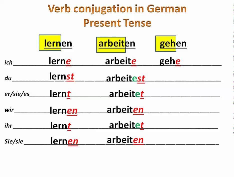 Verbs with separable in German Zdeutsch Verbs with separable zdeutsch