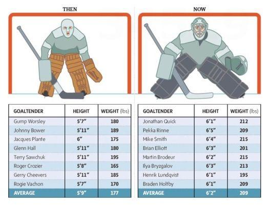 Interesting Goalie Comparison Ice Hockey Hockey Goalie Hockey Training