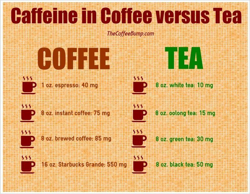 coffee vs green tea caffeine content Coffee vs tea