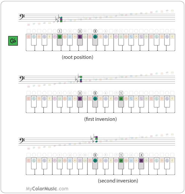 Piano Keyboard Colormusic Notation Gb Chord Inversions Musical
