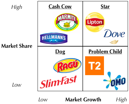 a swot and bcg matrix of morrisons retailer The chapter builds upon a specific analytical approach, namely the strategic positioning analysis (spa) and growth-share matrix, originally introduced by the boston consulting group (bcg) in 1968.