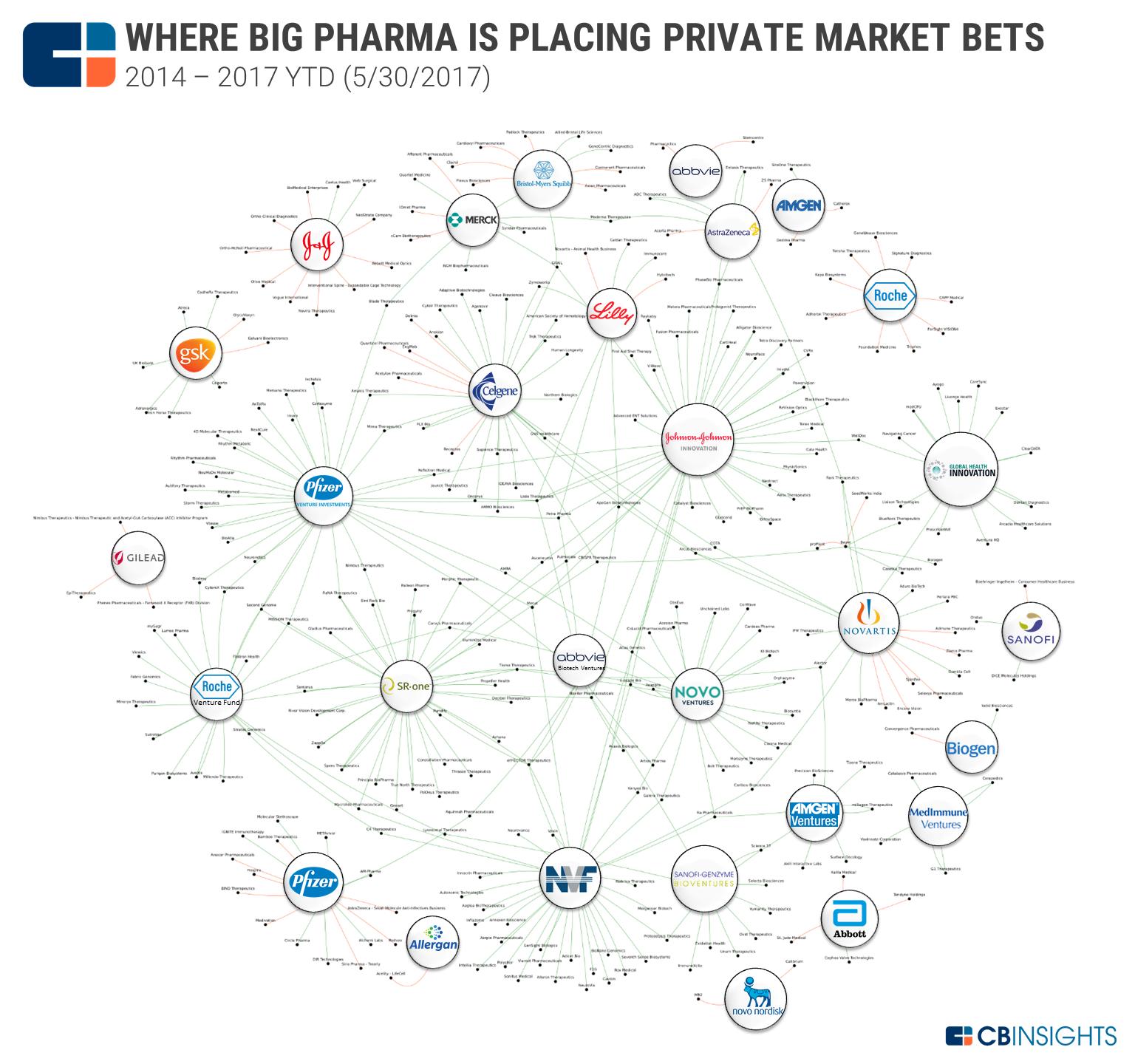 Bsg Big Pharma Big Pharma Pharma Translational Medicine