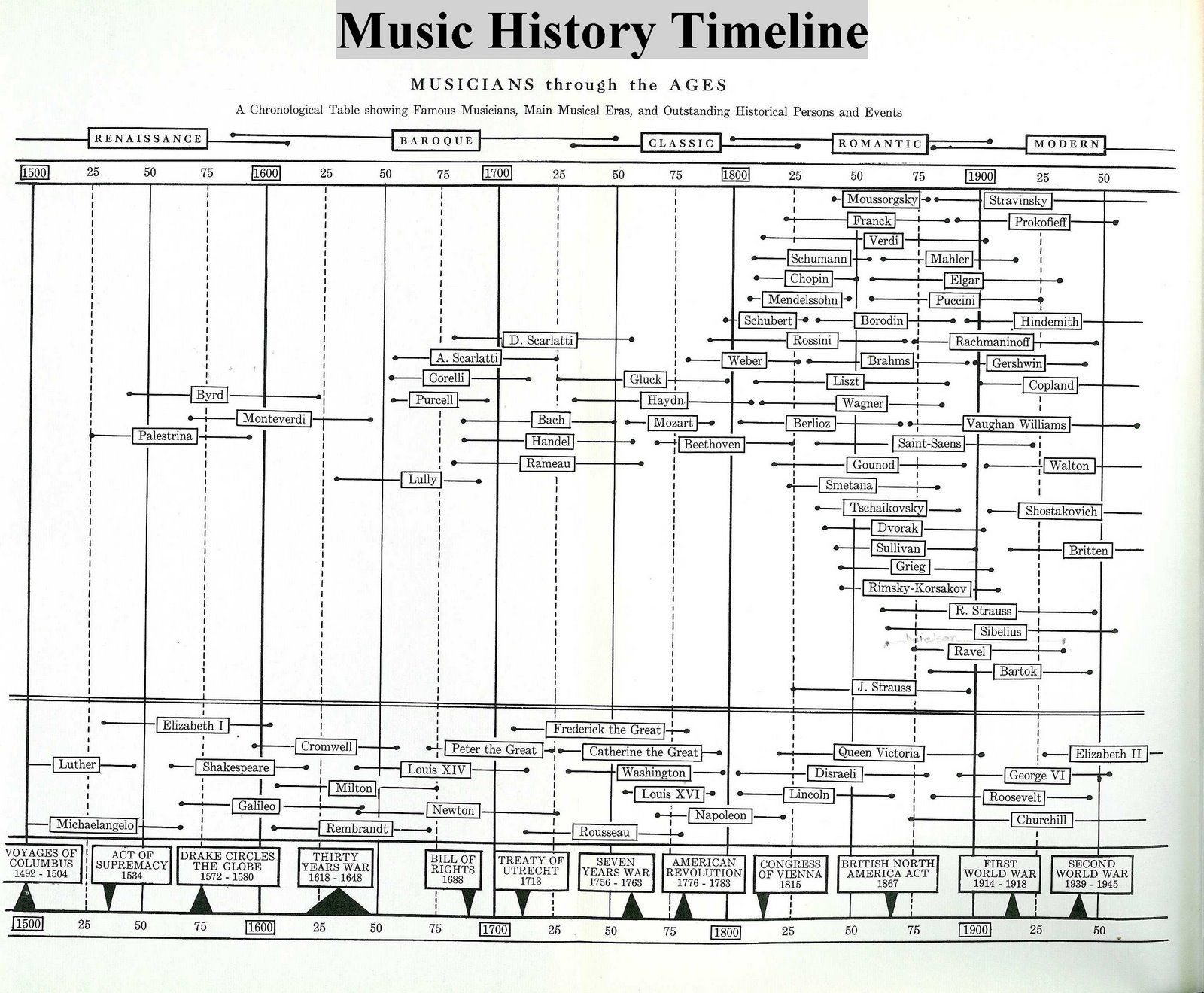 the history and evolution of music The history of music, and music performance, is a lot longer, with some philosophers believing that music is one of the the defining characteristics that makes humans different from lower-order animals.