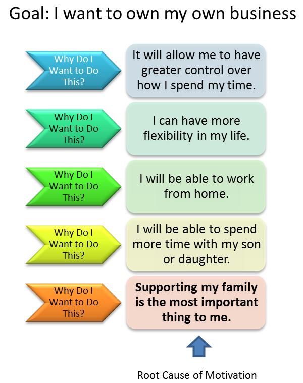 5 Whys Problem Solving   Problem solving. 5 whys. Problem solving exercises