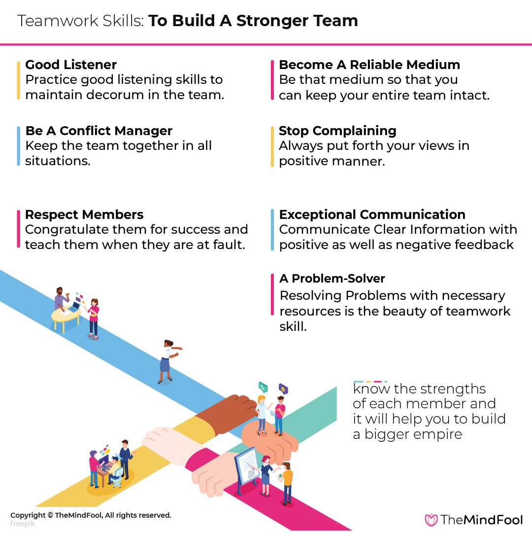 What Are Teamwork Skills You Need To Build Strong Teams Teamwork Skills Good Listening Skills Good Teamwork